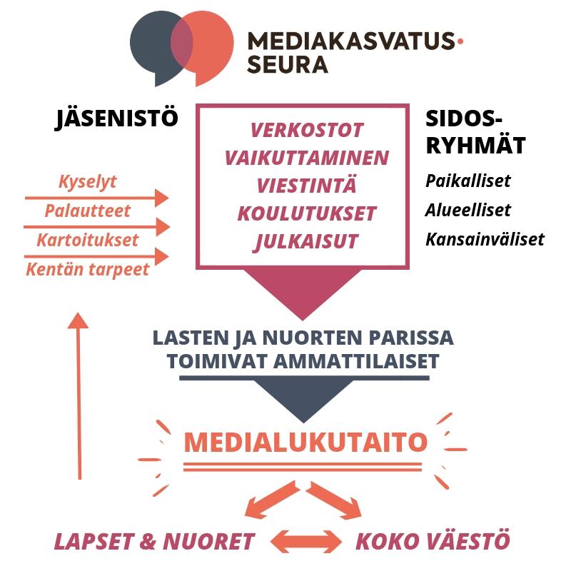 Mediakasvatusseuran toiminta kaaviona