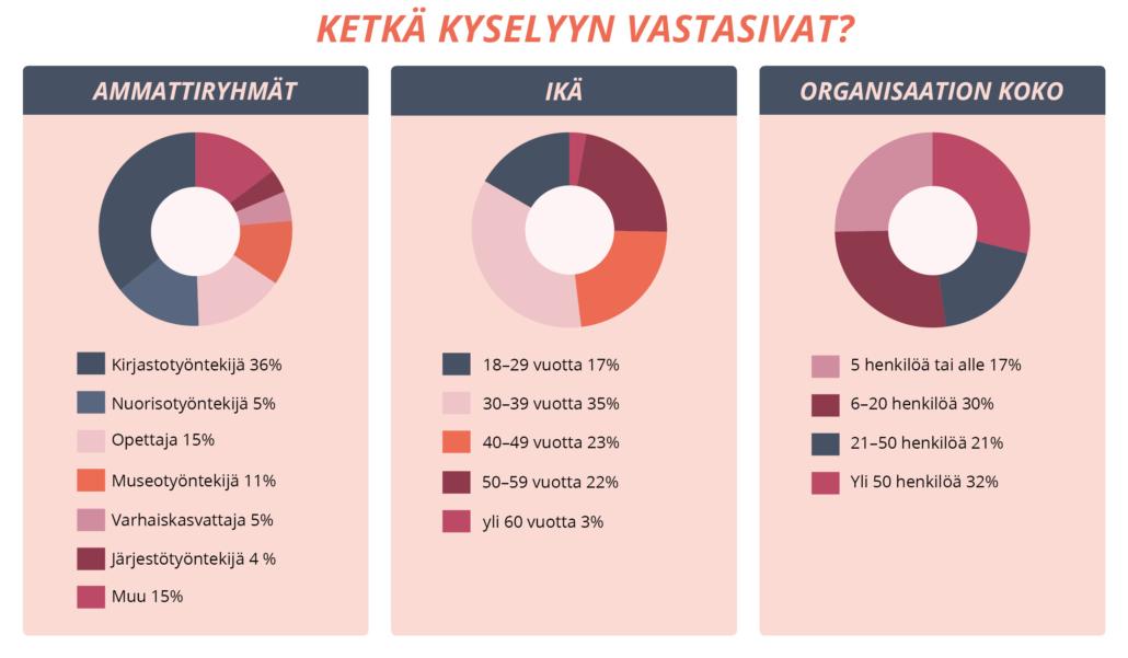 Tilastoja vastaajista, sisältö tekstimuodossa ohessa